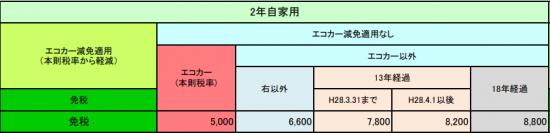 軽貨物車の重量税