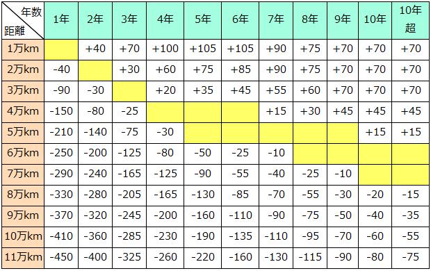 Ⅲクラスの走行距離加減点数表