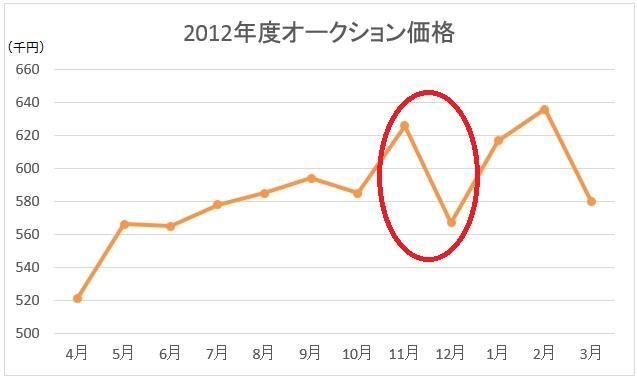 2012年度オークション価格