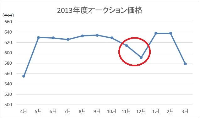 2013年度オークション価格