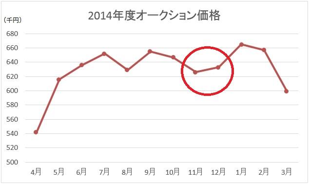 2014年度オークション価格