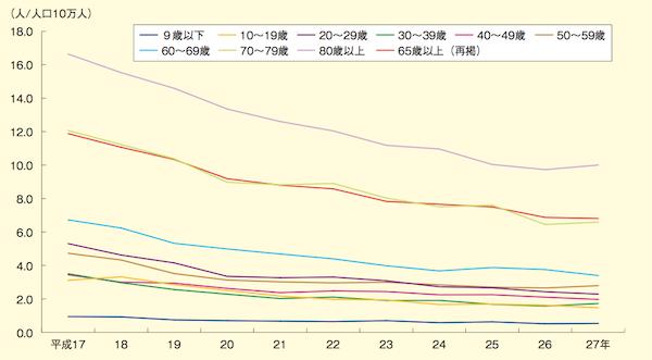 年齢層別死者数