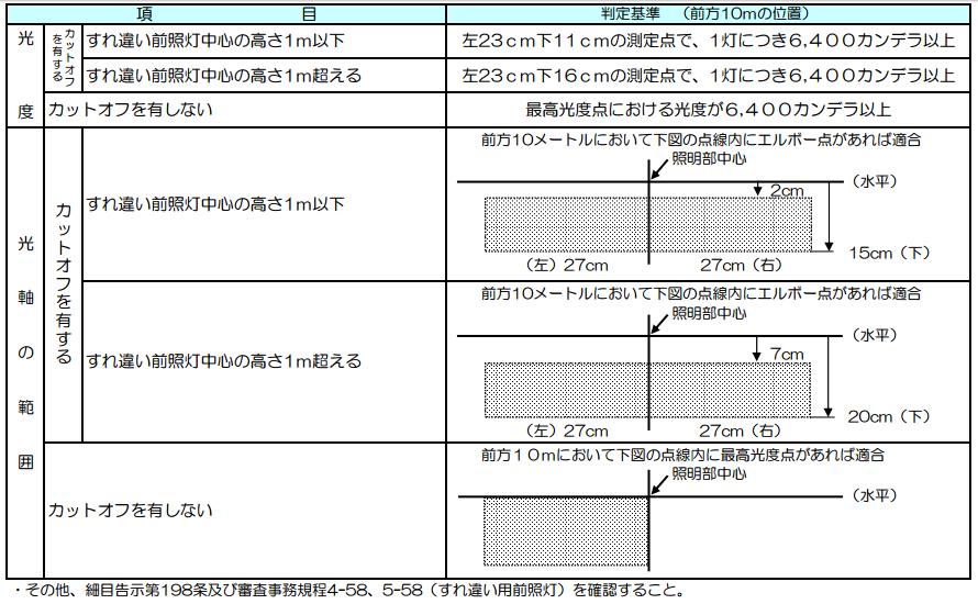ヘッドライト検査の合格基準(ロービーム)