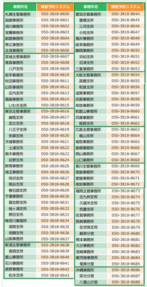 検査予約電話番号一覧(軽自動車)