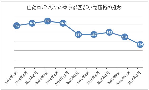ガソリン価格推移(2014~2016)
