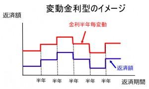 マイカーローン変動金利型のイメージ図
