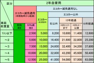 特殊用途2年重量税
