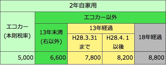 軽自動車重量税