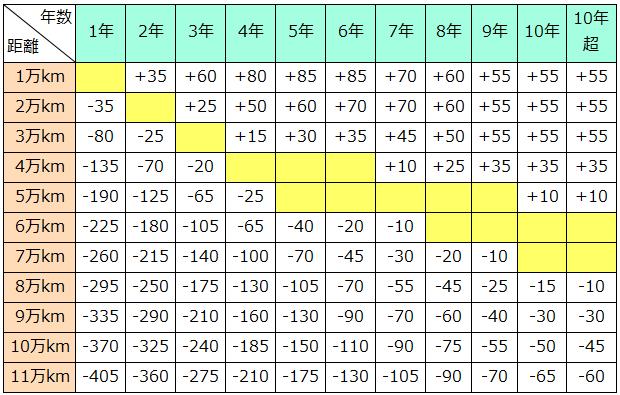 Ⅳクラスの走行距離加減点数表