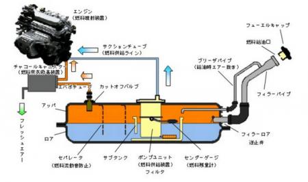 燃料タンクの構造
