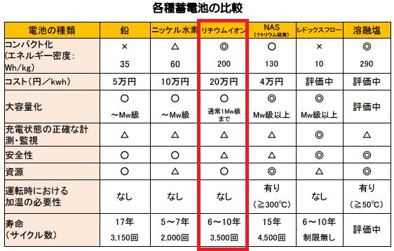 リチウムイオン電池のコスト