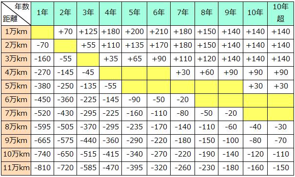 Ⅰクラスの走行距離加減点数表