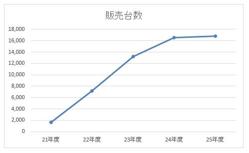 電気自動車の販売台数の推移