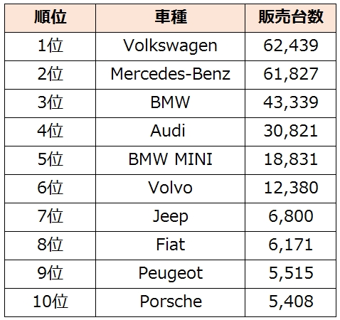 Foreign-car-sales2014