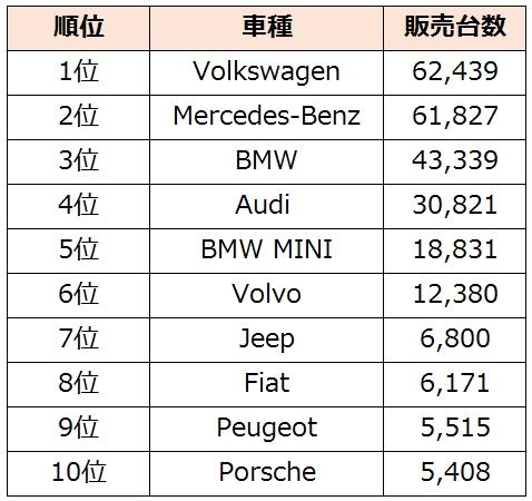 外車販売台数ランキング2014