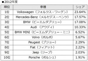 2012年度外車シェア