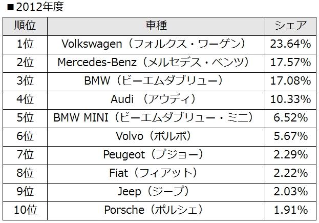 Foreign-car2012