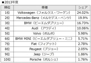 2013年度外車シェア