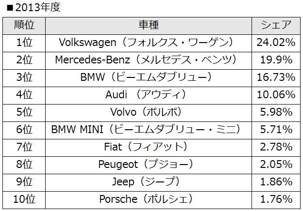 Foreign-car2013