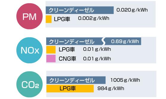 LPG車の排出ガス