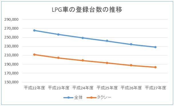 LPG車登録台数の推移