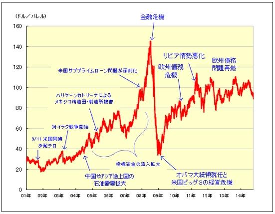 WTIの価格推移