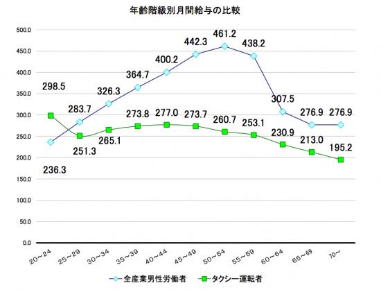 年間階級別月間給与の比較