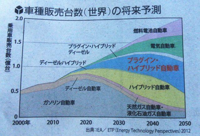 車種販売台数予測-読売新聞朝刊2016年1月9日土曜日の13版24頁