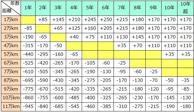 特Aクラスの走行距離加減点数表
