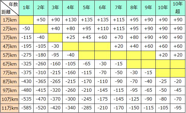 Ⅱクラスの走行距離加減点数表