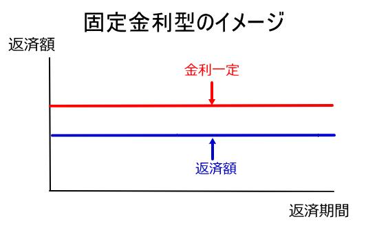 マイカーローン固定金利のイメージ図