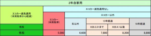 継続検査時の軽自動車の重量税