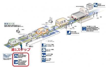 車検の全体の流れ(第1ステップ)
