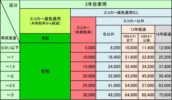 自家用乗用車の重量税