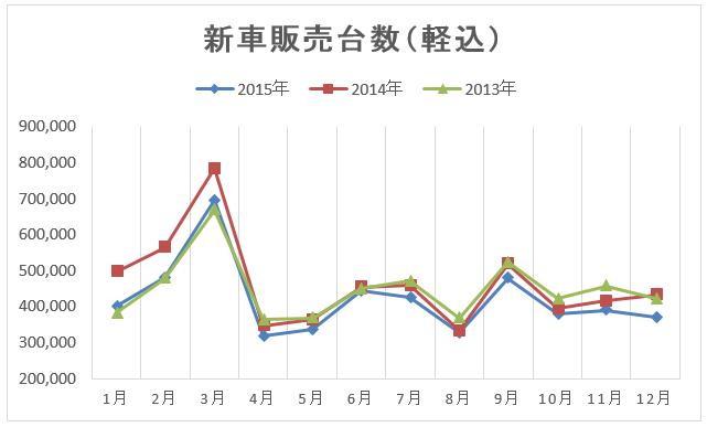 新車販売台数(2013~2015)