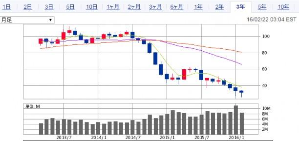 原油先物WTI価格推移