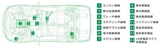 走行距離が少ない中古車が受けられる保証