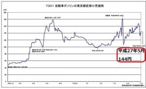 ガソリン価格の推移