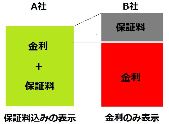 保証料の表示方法