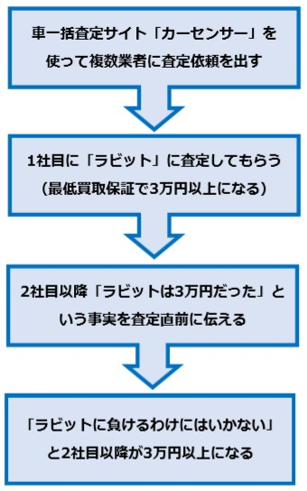 車査定0円のフローチャート