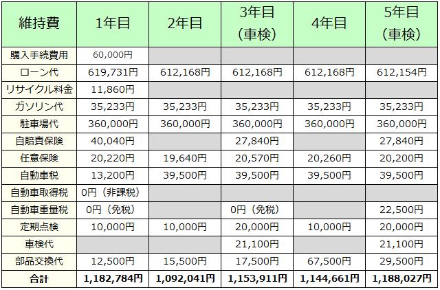 普通車の維持費(1年目から5年目)