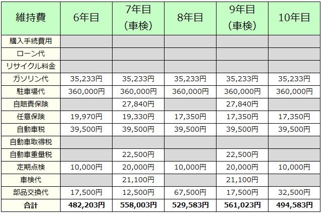 普通車の維持費(6年目から10年目)