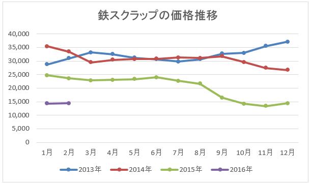 8月の鉄スクラップ市況/日本鉄リサイクル工業会 -  …