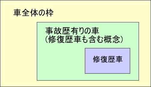 jikorekiari-shuufukureki