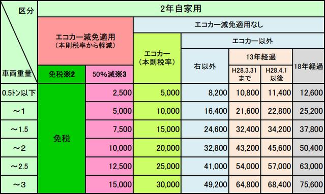 継続検査時の乗用車の重量税