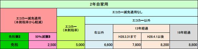 車検時の軽の重量税