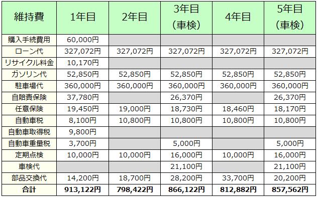 軽自動車の維持費(5年間)