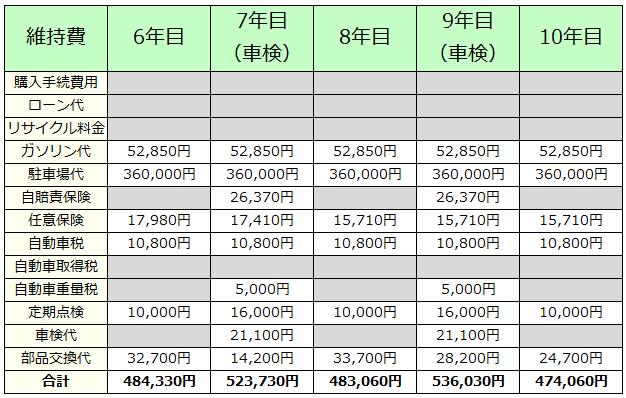 軽自動車の維持費(6年目から10年目)