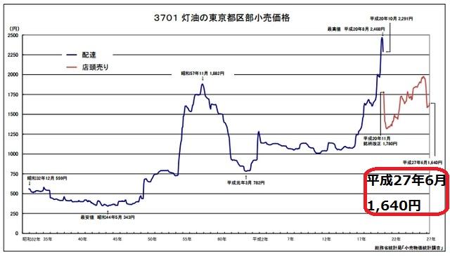 灯油価格の推移