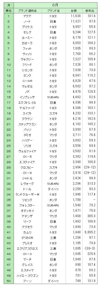 konpakutoka-rankingu01